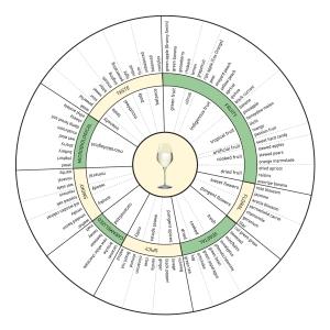 מעגל הארומות של יינות לבנים